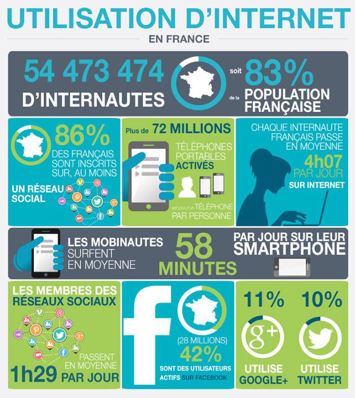 Utilisation d'internet en France en 2016